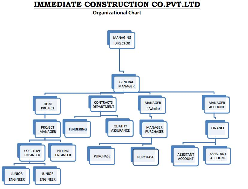 construction in nanopics construction management hierarchy